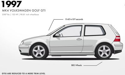 La evolución del Volkswagen Golf en video